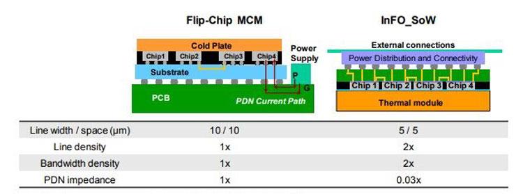 Сравненние обычной многокристальной упаковки с интепозером и  InFO SoW