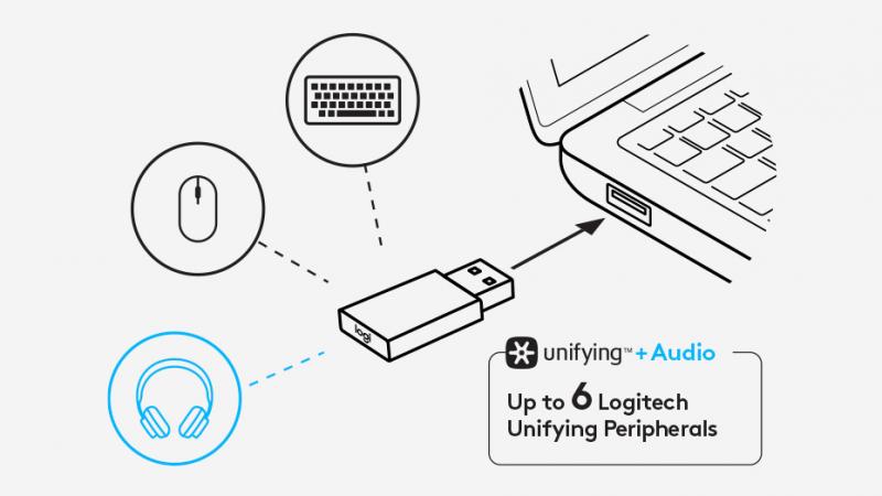 Подключение при помощи Logitech Unifying+Audio