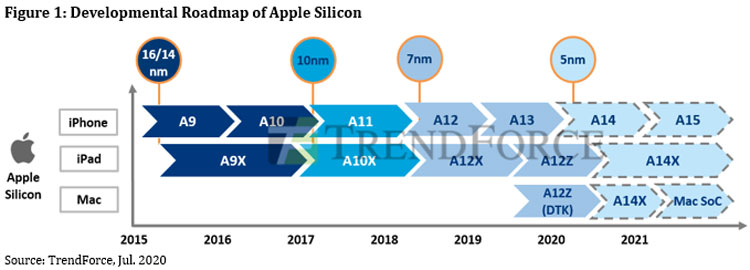 Предполагаемый график производства процессоров Apple (TrendForce)