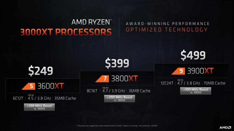 sm.slide 1.800 Обзор процессоров AMD Ryzen 9 3900XT и Ryzen 7 3800XT: гримасы оптимизации 5
