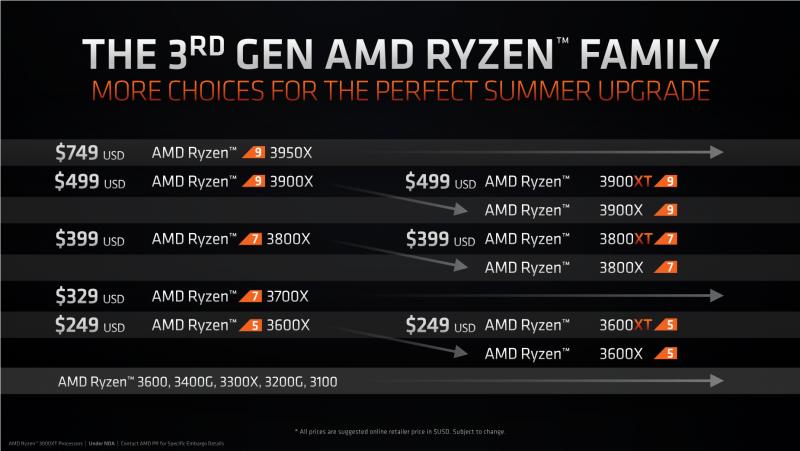 sm.slide 3.800 Обзор процессоров AMD Ryzen 9 3900XT и Ryzen 7 3800XT: гримасы оптимизации 3