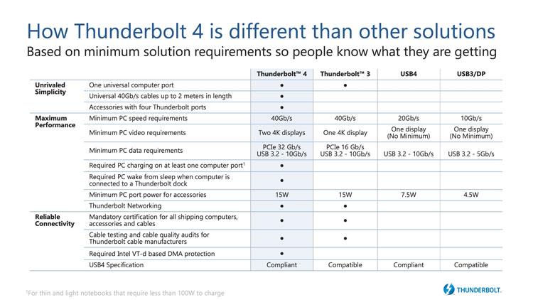 Что нового в Thunderbolt 4 (Intel)
