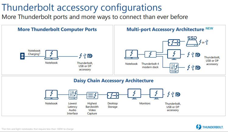 Версия Thunderbolt 4 позволит новые конфигурации подключения периферии (Intel)