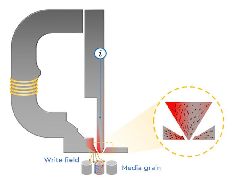 ePMR: на центральный сердечник магнитной головки подаётся опорный ток для «концентрации» магнитного поля записывающей головки