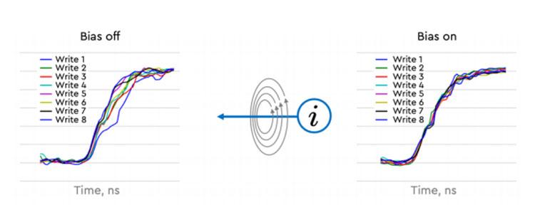 Опорные токи стабилизируют магнитное поле в процессе записи и снижают искажения токов записи