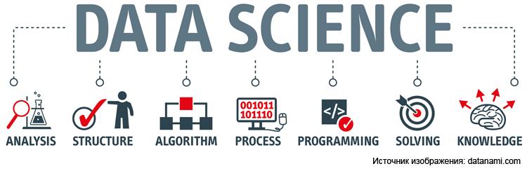 Профессия будущего: кто такой Data Scientist и как им стать