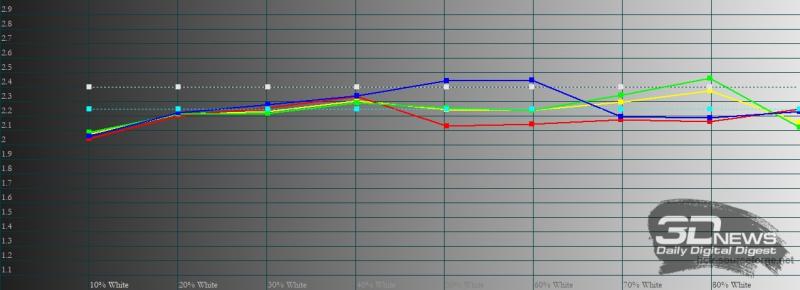 Xiaomi POCO F2 Pro, гамма в «улучшенном» режиме. Желтая линия – показатели POCO F2 Pro, пунктирная – эталонная гамма