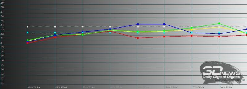 Xiaomi POCO F2 Pro, гамма с «исходной палитрой». Желтая линия – показатели POCO F2 Pro, пунктирная – эталонная гамма