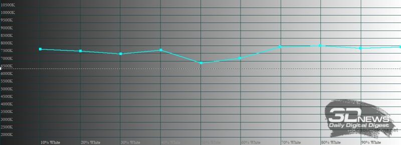 Xiaomi POCO F2 Pro, цветовая температура с «исходной палитрой». Голубая линия – показатели POCO F2 Pro, пунктирная – эталонная температура