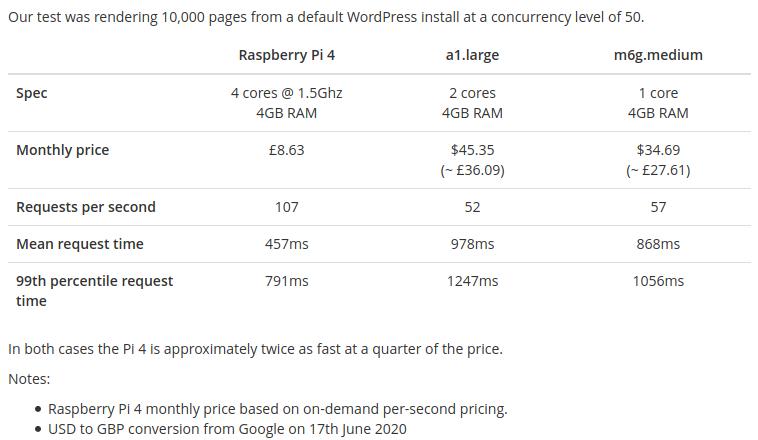 Raspberry Pi 4 8GB показывает себя лучше некоторых предложений AWS