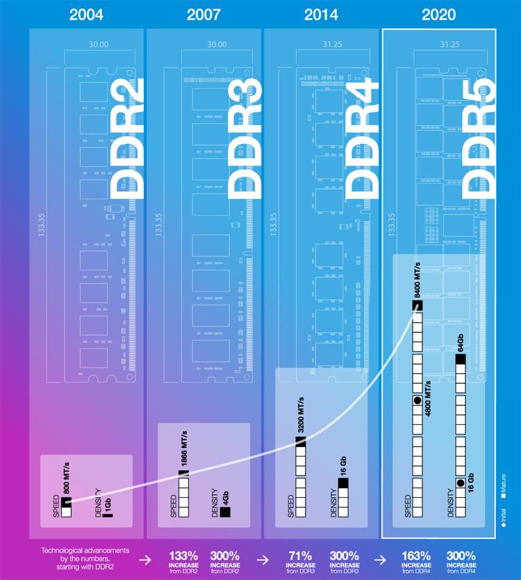 Спецификация DDR5 SDRAM утверждена: ждём DDR5-4800, DDR5-6400 и далее