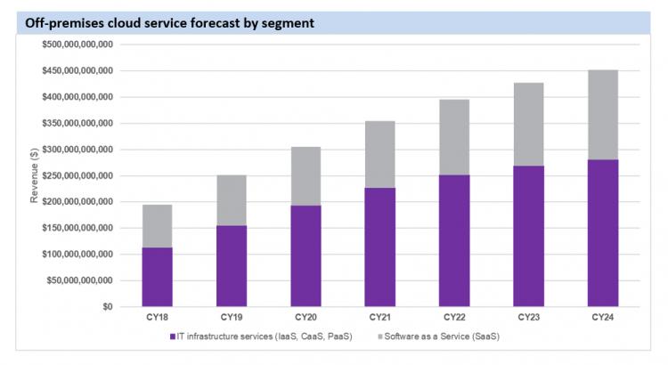 Omdia: пандемия COVID-19 по-разному отразится на доходах сегментов облачного рынка