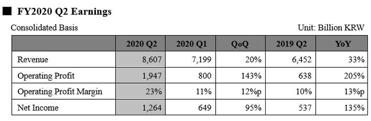 Финансовые показатели SK Hynix за второй квартал 2020 года