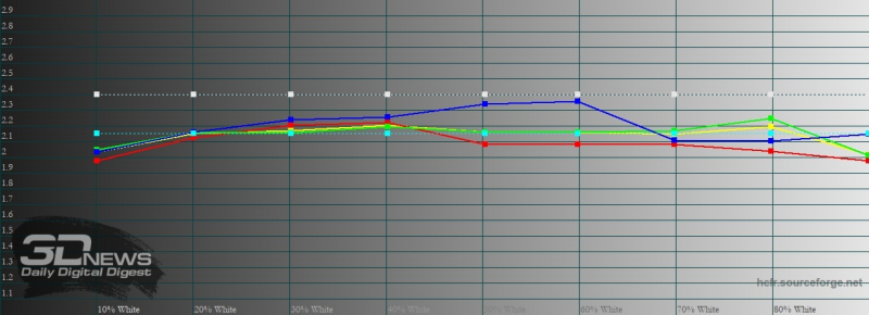 Sony Xperia 1 II, гамма в режиме создателя. Желтая линия – показатели Xperia 1 II, пунктирная – эталонная гамма