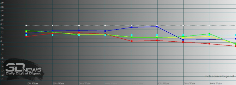 Sony Xperia 1 II, гамма в «стандартном» режиме. Желтая линия – показатели Xperia 1 II, пунктирная – эталонная гамма