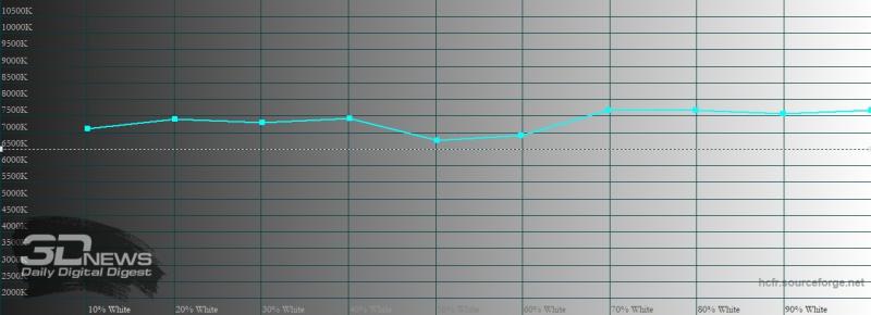 Sony Xperia 1 II, цветовая температура в режиме создателя. Голубая линия – показатели Xperia 1 II, пунктирная – эталонная температура