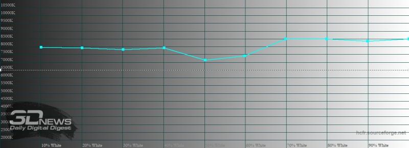 Sony Xperia 1 II, цветовая температура в «стандратном» режиме. Голубая линия – показатели Xperia 1 II, пунктирная – эталонная температура