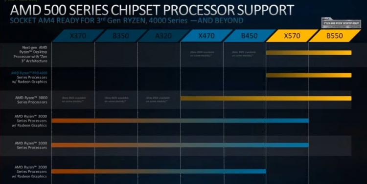 AMD указывает для Renoir совместимость только с чипсетами 500-й серии