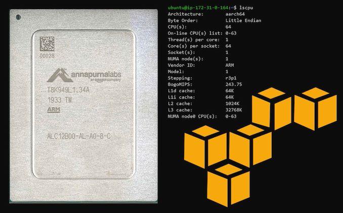 AWS Graviton2: 64 ядра, 32 Мбайт кеша L3, однако поддержки SMT нет
