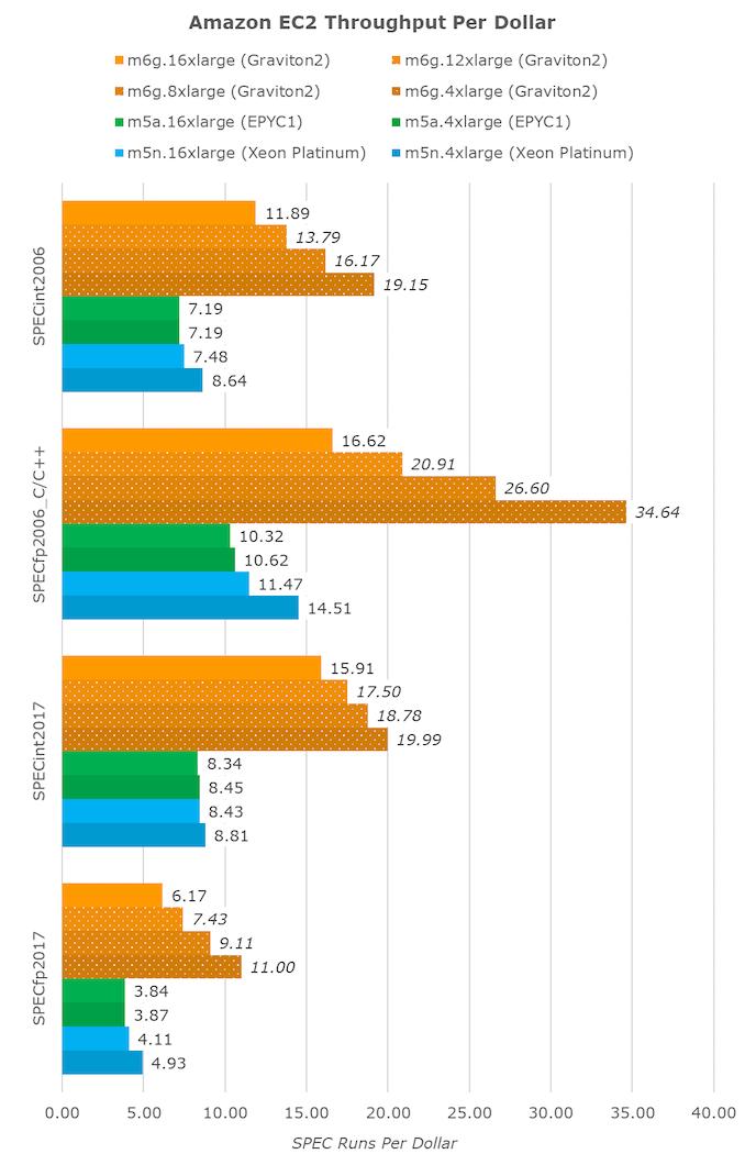 Когда речь заходит об удельной производительности, Grativon2 оставляет в пыли и Intel Xeon, и AMD EPYC. Источник: AnandTech