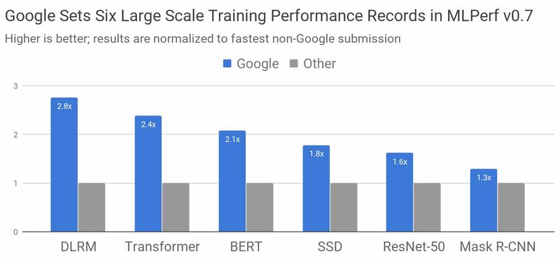 Результаты, опубликованные Google. Серые столбики — быстрейшие соперники, не относящиеся к Google