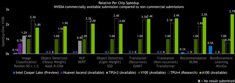 Google TPU v3 и v4 против NVIDIA и Huawei. Источник: ExtremeTech