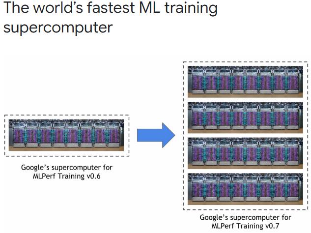 Новая тест-платформа Google TPU содержит в четыре раза больше ИИ-сопроцессоров, их число достигает 4096