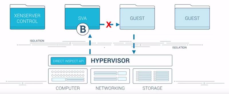 Гипервизор не может быть атакован со стороны виртуальной машины, но с его стороны можно осуществлять инспекцию памяти