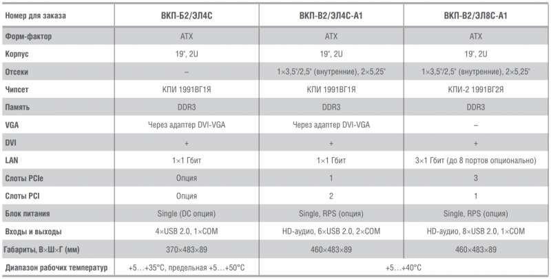 Технические характеристики AdvantiX «Брусника» на базе CPU «Эльбрус»
