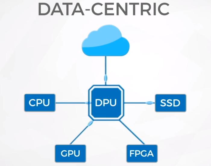 Fungible предлагает сделать DPU центром всей системы