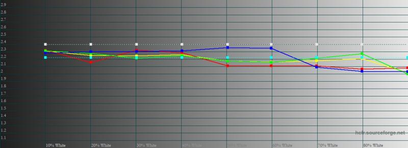 ASUS ROG Phone 3, гамма в «кинематографическом» цветовом режиме. Желтая линия – показатели ROG Phone 3, пунктирная – эталонная гамма