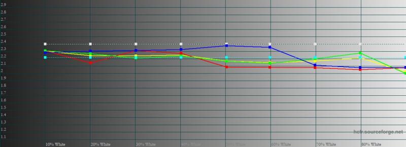 ASUS ROG Phone 3, гамма в цветовом режиме по умолчанию. Желтая линия – показатели ROG Phone 3, пунктирная – эталонная гамма