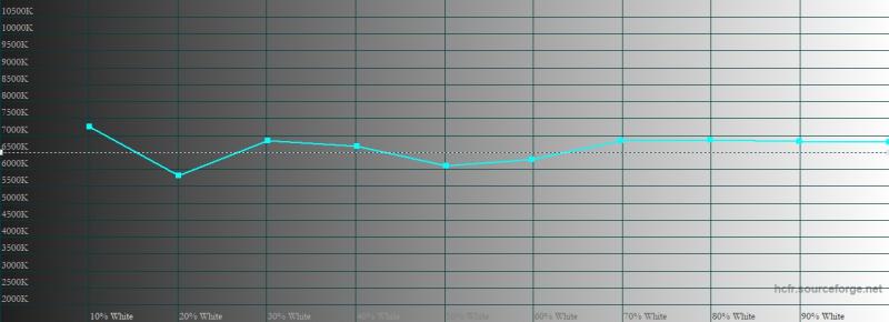 ASUS ROG Phone 3, цветовая температура в «кинематографическом» цветовом режиме. Голубая линия – показатели ROG Phone 3, пунктирная – эталонная температура