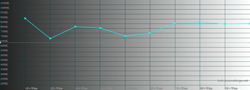 ASUS ROG Phone 3, цветовая температура в цветовом режиме по умолчанию. Голубая линия – показатели ROG ROG Phone 3, пунктирная – эталонная температура