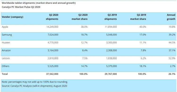 Глобальный рынок планшетов во втором квартале взлетел на четверть