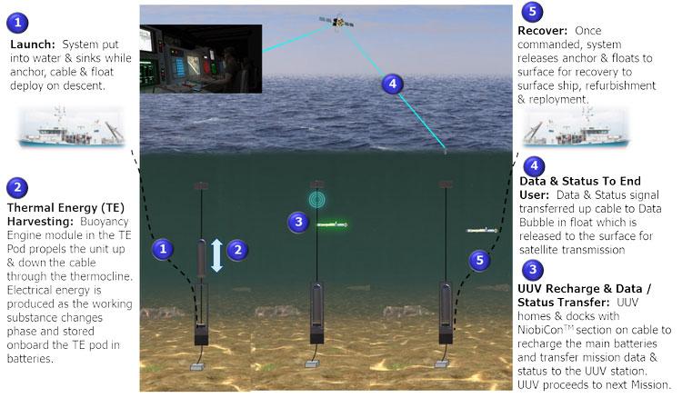 Концепция подводной зарядной станции для беспилотнх аппаратов