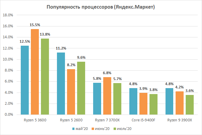 Источник данных: Яндекс.Маркет