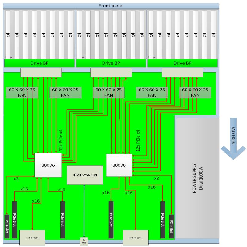 Архитектура SB2000 в базовом варианте довольно проста