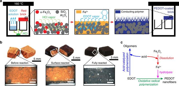 Иллюстрация процесса превращения кирпича из обожжённой глины в суперконденсатор (Nature Communications)