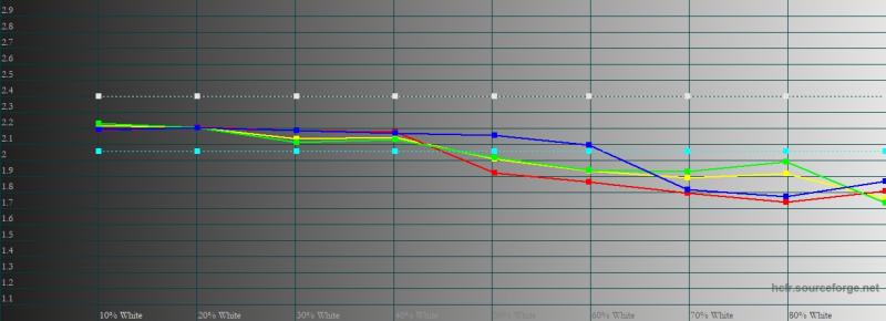 vivo X50 Pro, гамма в стандартном режиме. Желтая линия – показатели vivo X50 Pro, пунктирная – эталонная гамма