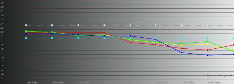vivo X50 Pro, гамма в нормальном режиме. Желтая линия – показатели vivo X50 Pro, пунктирная – эталонная гамма
