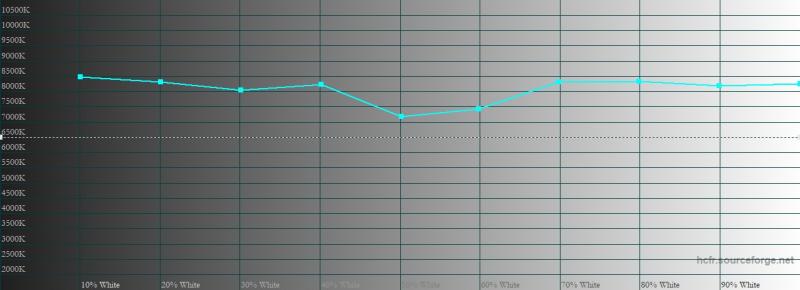 vivo X50 Pro, цветовая температура в стандартном режиме. Голубая линия – показатели vivo X50 Pro, пунктирная – эталонная температура