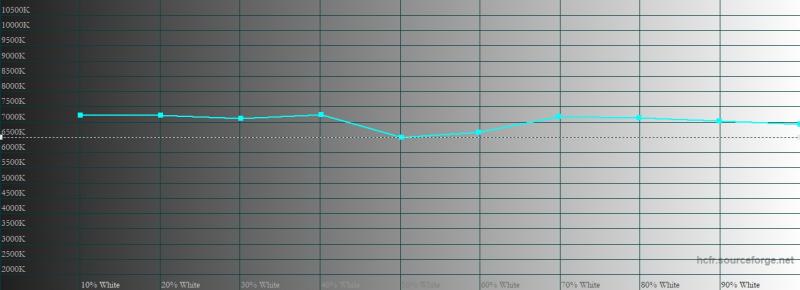 vivo X50 Pro, цветовая температура в нормальном режиме. Голубая линия – показатели vivo X50 Pro, пунктирная – эталонная температура