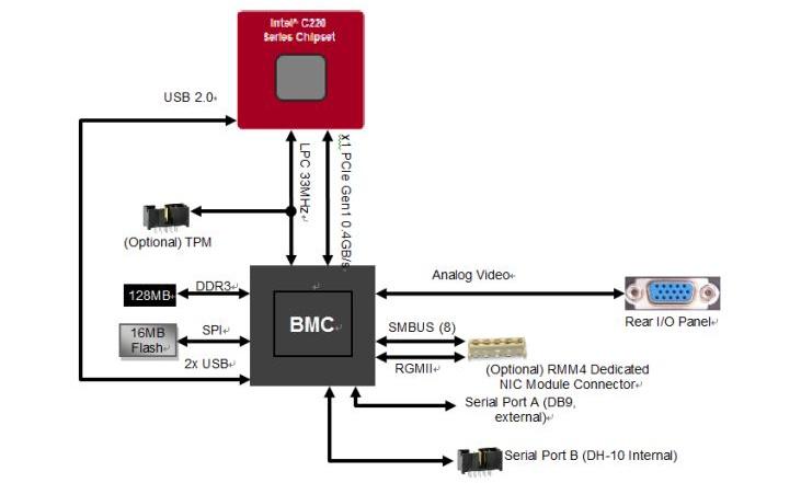 Pilot 3 в архитектуре системной платы Intel S1200