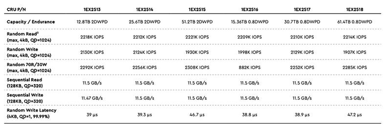 Доступные варианты накопителей WD OpenFlex 3200