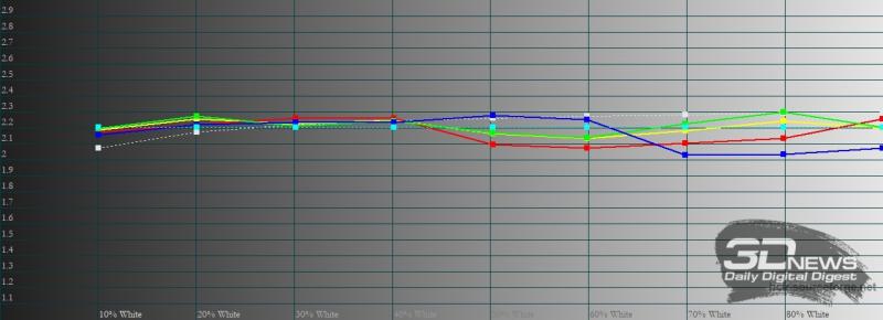 ecno Camon 15 Pro, гамма. Желтая линия – показатели Tecno Camon 15 Pro, пунктирная – эталонная гамма