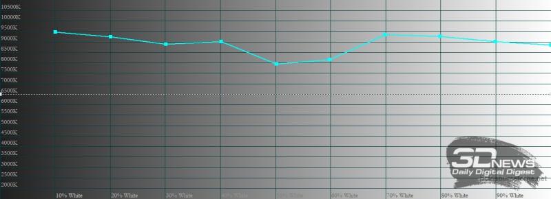 ecno Camon 15 Pro, цветовая температура. Голубая линия – показатели Tecno Camon 15 Pro, пунктирная – эталонная температура