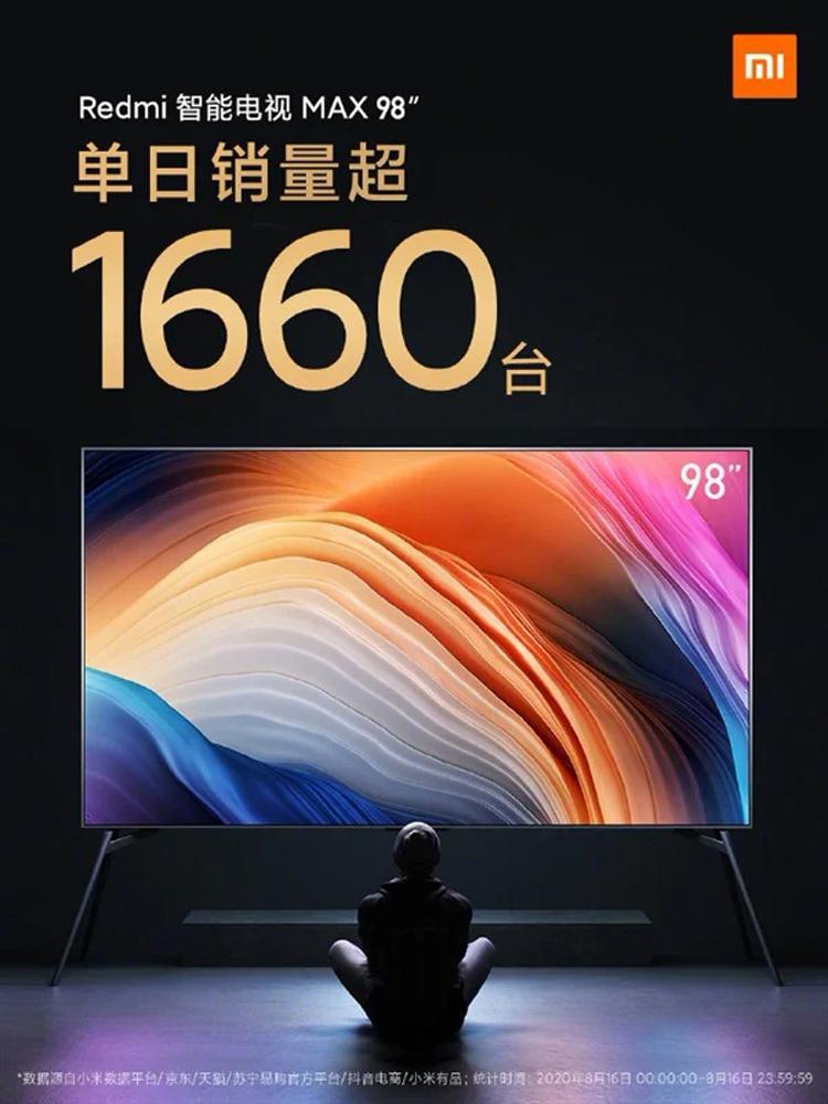 Xiaomi смогла продать полторы тысячи 98-дюймовых телевизоров за день. Секрет успеха — в выгодной цене
