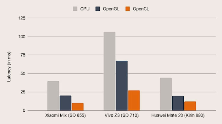 Скорость логического вывода при исполнении модели MNASNet 1.3 на некоторых устройствах Android (ЦП, ГП через OpenGL и ГП через OpenCL)