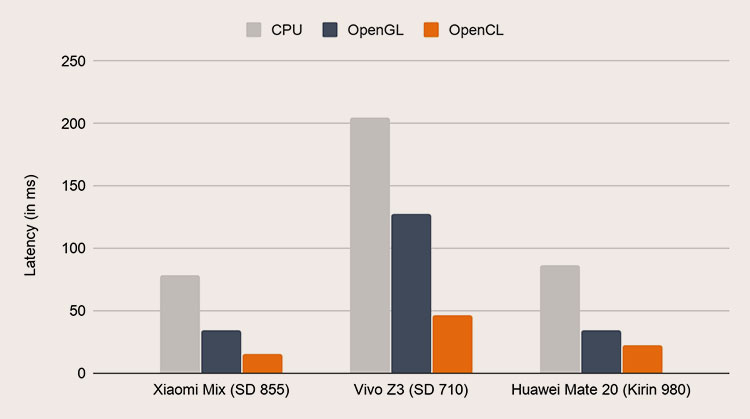 Скорость логического вывода при исполнении модели SSD MobileNet v3 на некоторых устройствах Android (ЦП, ГП через OpenGL и ГП через OpenCL)